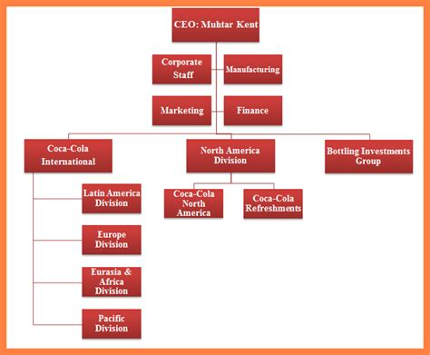 Resume Format Pdf Doc by 3 Coca Cola Company Organizational Chart Company Letterhead