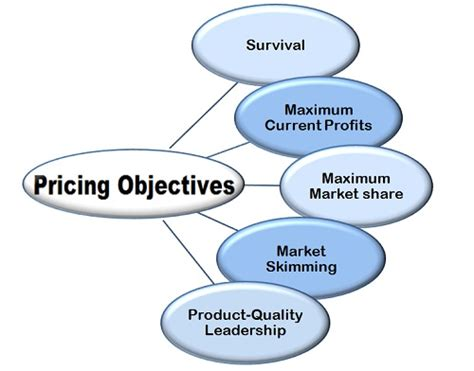 price of what is pricing in marketing definition and meaning
