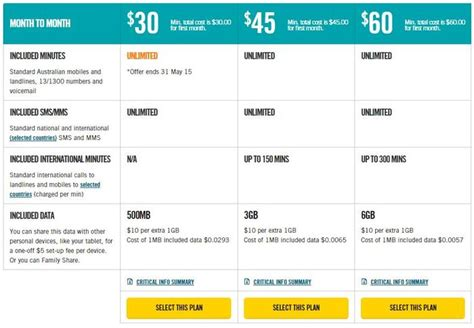comparing telstra s go mobile with optus family