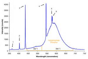 file spectrum of halophosphate type fluorescent bulb
