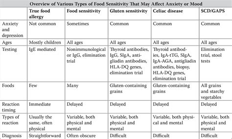 Pdf Anti Anxiety Food Solution Trudy by The Anti Anxiety Food Solution Trudy Lake