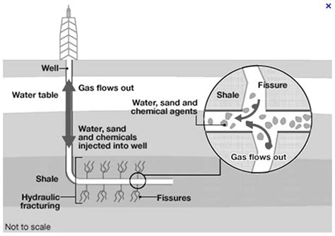 fracking process diagram 301 moved permanently