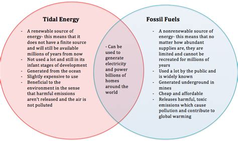 fossil fuels  alternative energy sources research paper