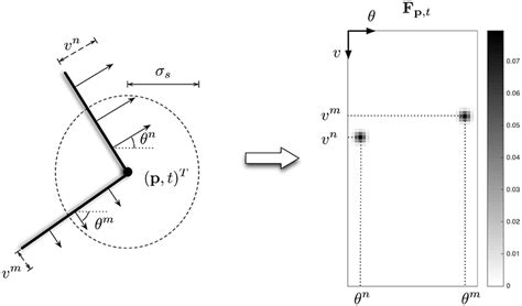 Pattern Recognition Neuroscience | frontiers a motion based feature for event based pattern