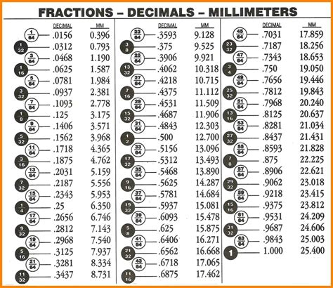 fraction to decimal table 8 fractions to decimal chart media resumed