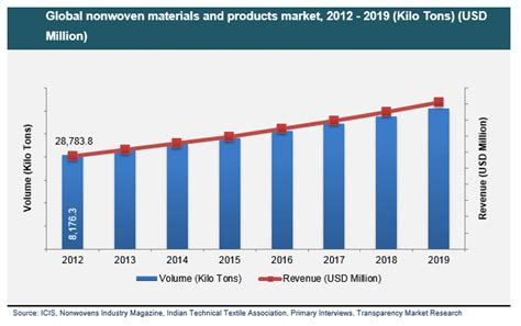 pdf mobi nonwoven fabrics materials chemical materials global market research reports and news