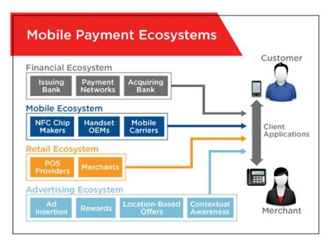 mobile payment ecosystem a day in the of a mobile payment interconnections