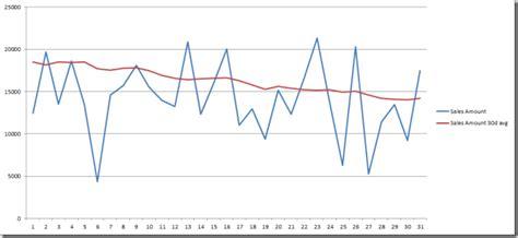 Bism Ms moving average in dax bism tabular microsoft olap