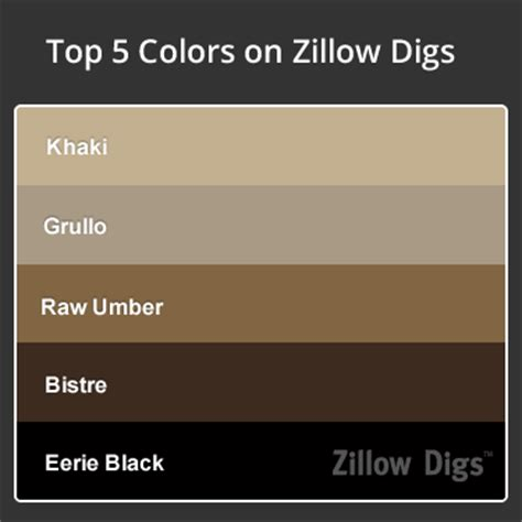 room color trend khaki is the new white zillow porchlight