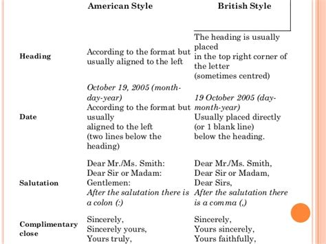 American Style Of Business Letter letter writing