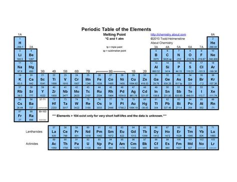 Printable Periodic Table With Melting And Boiling Points   periodic table melting point science engineering