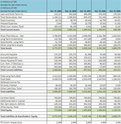 Simple Book Buku Catatan Keuangan menafsirkan laporan keuangan bag 2 balance sheet