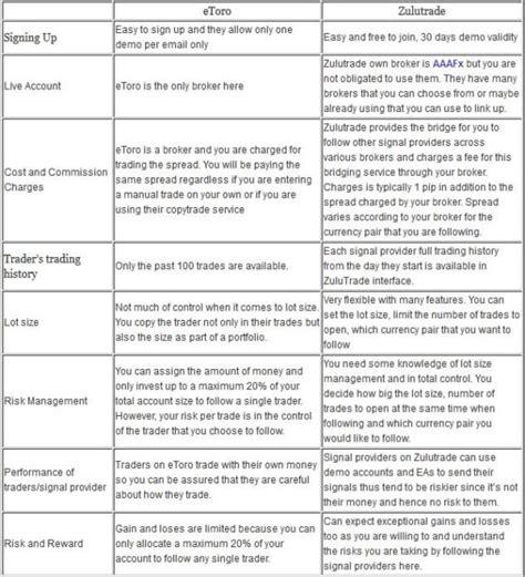 forex etoro tutorial etoro forex matador review forex training education