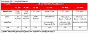 vodafone launches new plans with data benefits