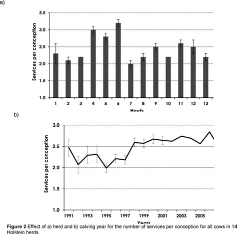 Detox Level Of Service Cows Observed by Non Genetic Factors Affecting Fertility Traits In South
