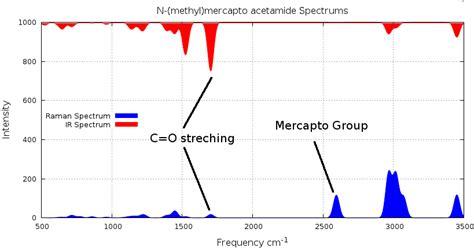 tutorial questions on raman spectroscopy raman