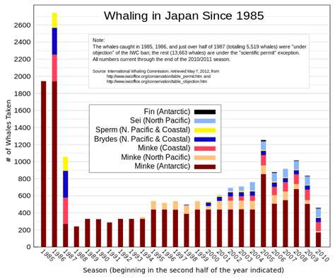 File Whale Products D Hg Svg Wikimedia Commons - file japan whaling since 1985 svg wikimedia commons
