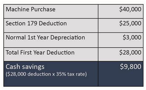 section 179 deduction calculator irs section 179 deduction autos post