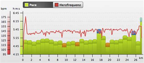 Crosslauf Britzer Garten by 8 Scharm 252 Tzelseelauf 27 Km Lauf Am 19 06 2011