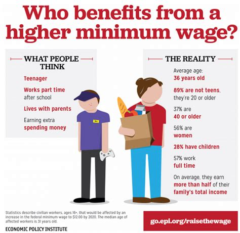 what is living wage low wage america think minimum wage is for