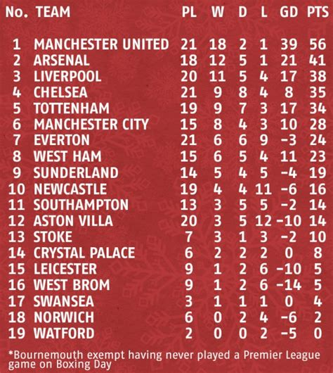 epl table new years day 2015 boxing day football stats show good omens for arsenal man