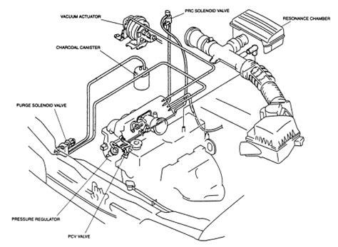manual repair free 1994 mazda navajo spare parts catalogs repair guides vacuum diagrams vacuum diagrams