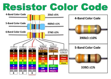 resistor wattage color code envision workshop