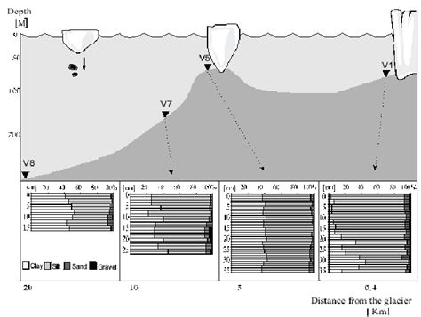 fjord depth cross section along the fjord depicting a water depth