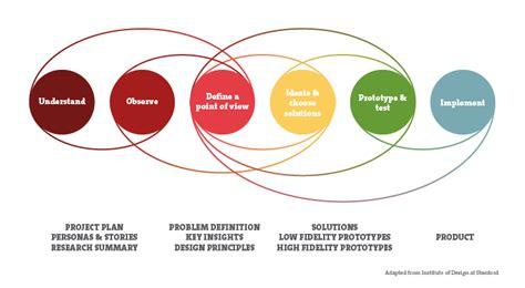 design thinking definicion the practical value of design thinking inchoo