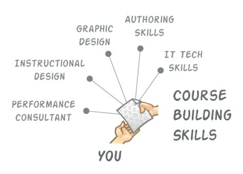 design skills meaning what s the best job title for those who build e learning