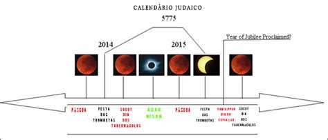 Calendario Israelita 2015 Shalom Israel As Tetrads De 2014 E 2015 Os Judeus E Israel