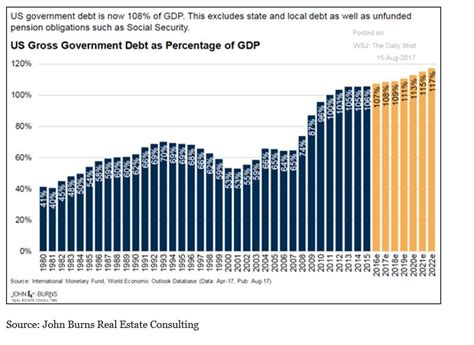 Federal Debt Ceiling by Federal Debt Ceiling Looms Large What It Means For