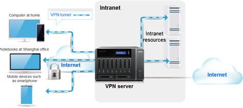Home Network Design With Nas How To Set Up A Qnap Nas As A Vpn Server Qnap