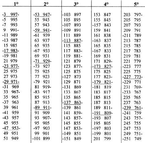 tavola matematica tavola numerica 28 images alcune propriet 224 della