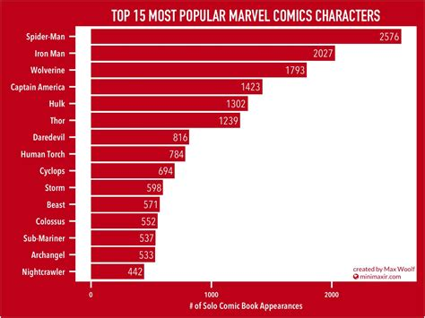 marvel actor height chart 15 marvel universe infographics that will compel you to