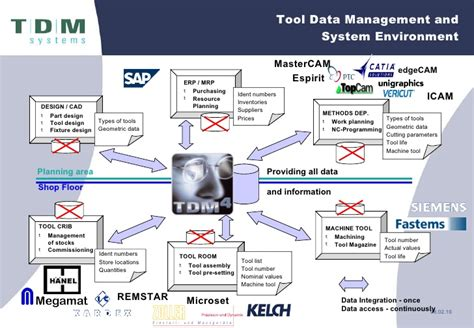 Tool Crib Meaning by New Tdm Systems 2010