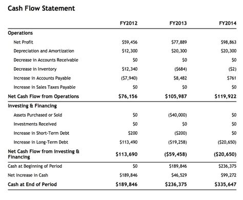 sle projected cash flow business plan projected cash flow sle from www liveplan com