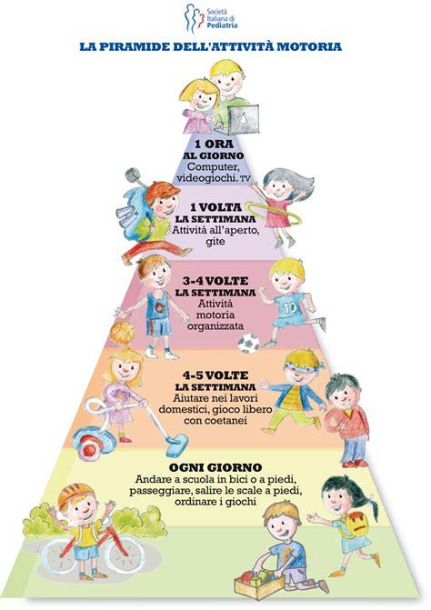 test adolescenza la piramide dell attivit 224 motoria repubblica it