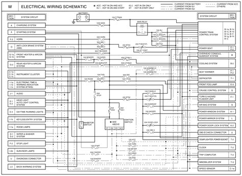 wiring diagram kia carnival 2005 wiring diagram
