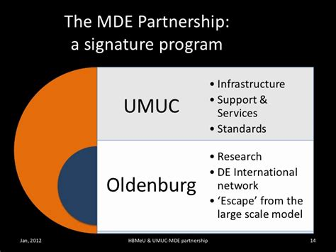 Umuc Dual Degree Program Mba by Presenting The Mde Umuc Hbmeu Cooperative Programs