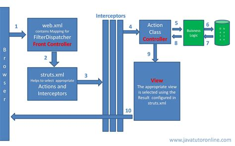 struts2 workflow struts workflow diagram with explanation choice image