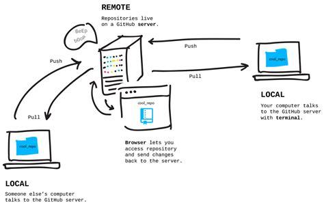 git tutorial local repository git it guide