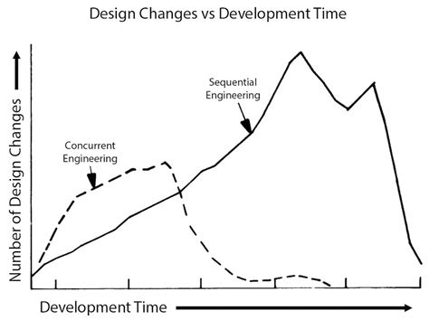 design engineer vs product engineer breaking down the walls of product design with concurrent