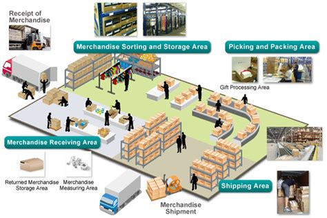 warehouse layout for ecommerce global e commerce one stop services transcosmos