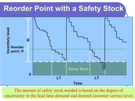 3 Inventory Management And Risk Pooling Inventory Reorder Point Excel Template