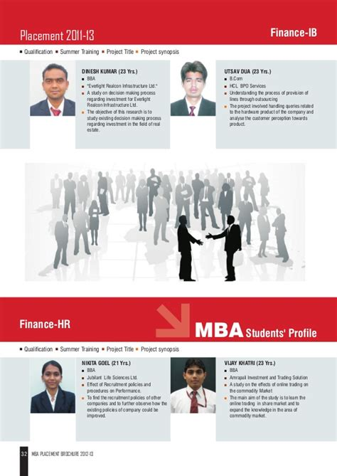 Mba Placement by Jaipuria Mba Placement 2013