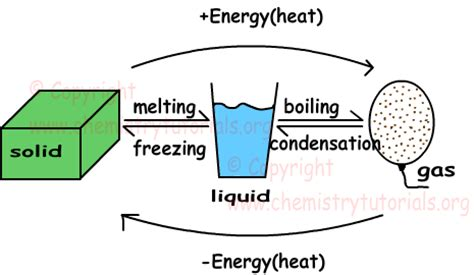 phase change graph thinglink