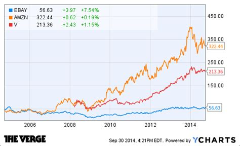 ebay stock price paypal broke up with ebay so it could take on apple the