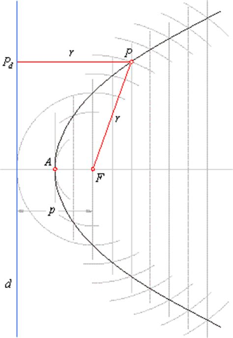 How To Draw Conic Sections by Conic Sections Parabola Definition And Construction Of