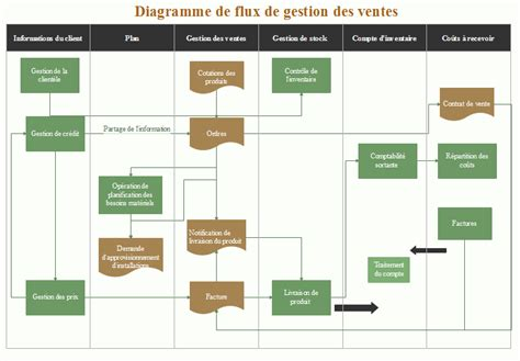 diagramme de flux de processus excel diagramme de gantt gestion des processus images how to